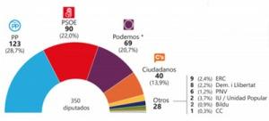 Resultados elecciones 2015 peq